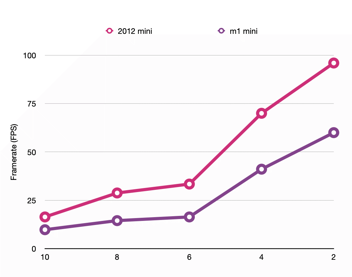 Chart: 2012 vs m1 mini
